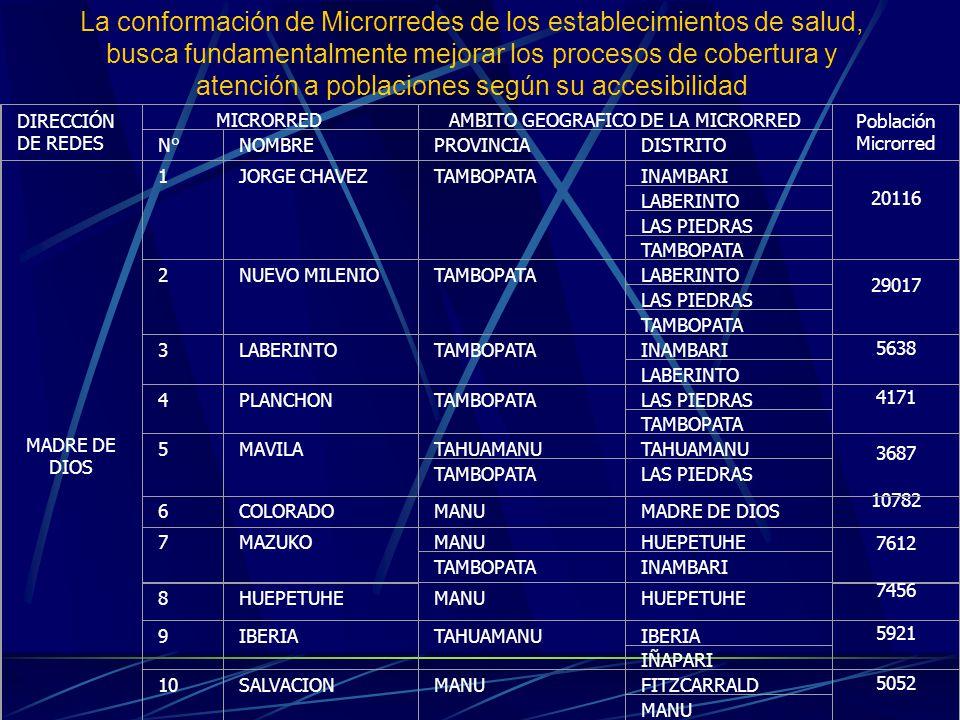 AMBITO GEOGRAFICO DE LA MICRORRED