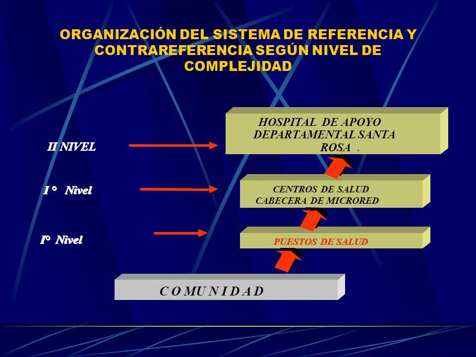 ORGANIZACIÓN DEL SISTEMA DE REFERENCIA Y CONTRAREFERENCIA SEGÚN NIVEL DE COMPLEJIDAD