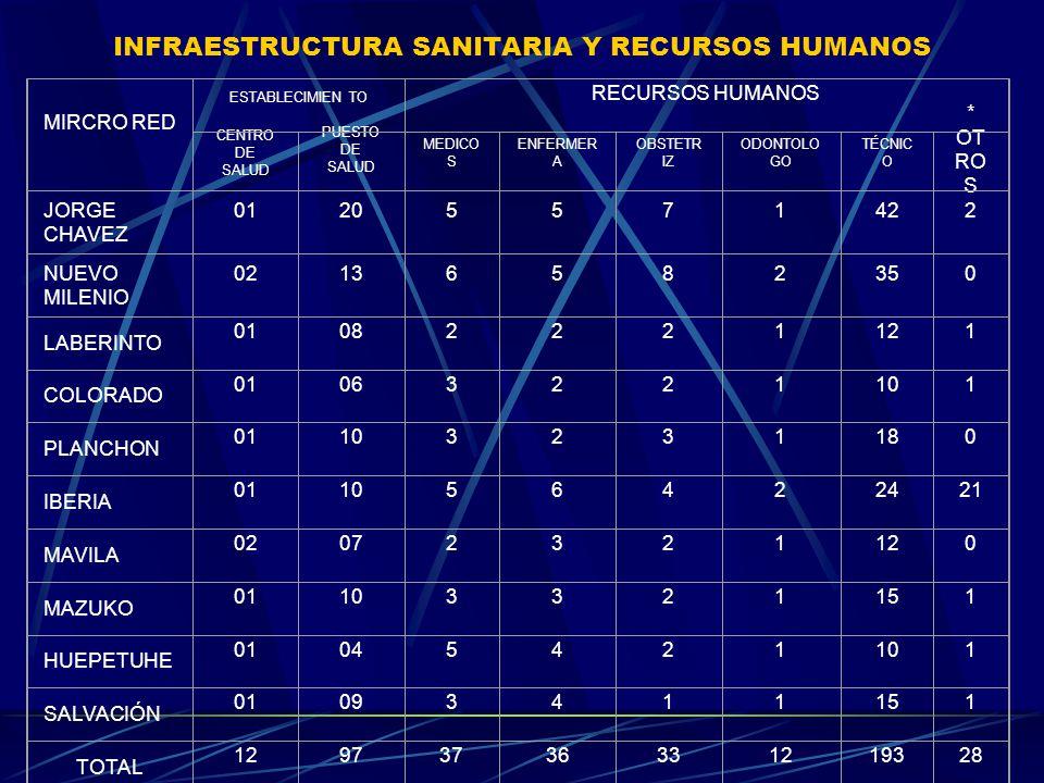 INFRAESTRUCTURA SANITARIA Y RECURSOS HUMANOS