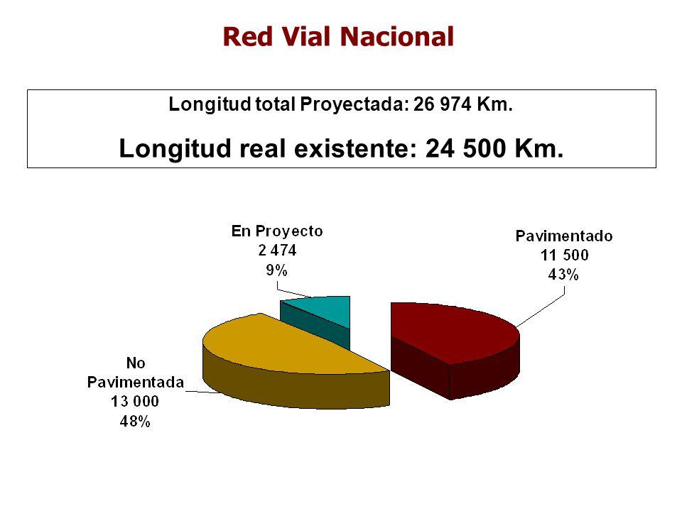 Longitud real existente: 24 500 Km.