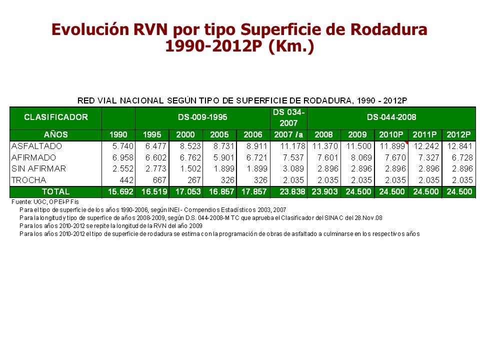 Evolución RVN por tipo Superficie de Rodadura 1990-2012P (Km.)