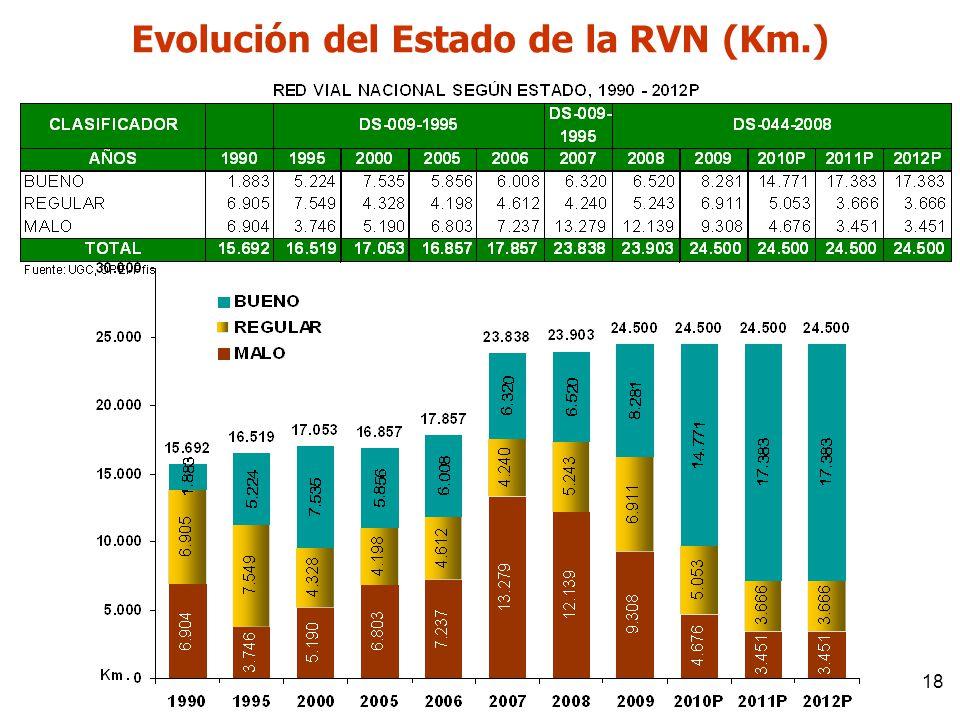 Evolución del Estado de la RVN (Km.)