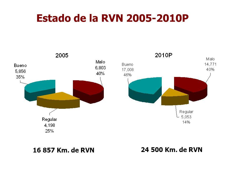Estado de la RVN 2005-2010P 16 857 Km. de RVN 24 500 Km. de RVN