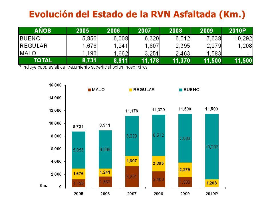 Evolución del Estado de la RVN Asfaltada (Km.)