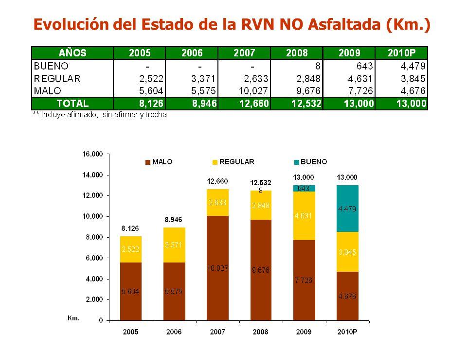 Evolución del Estado de la RVN NO Asfaltada (Km.)