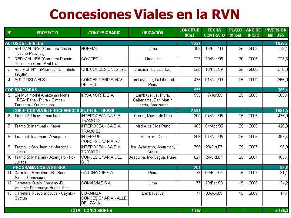 Concesiones Viales en la RVN
