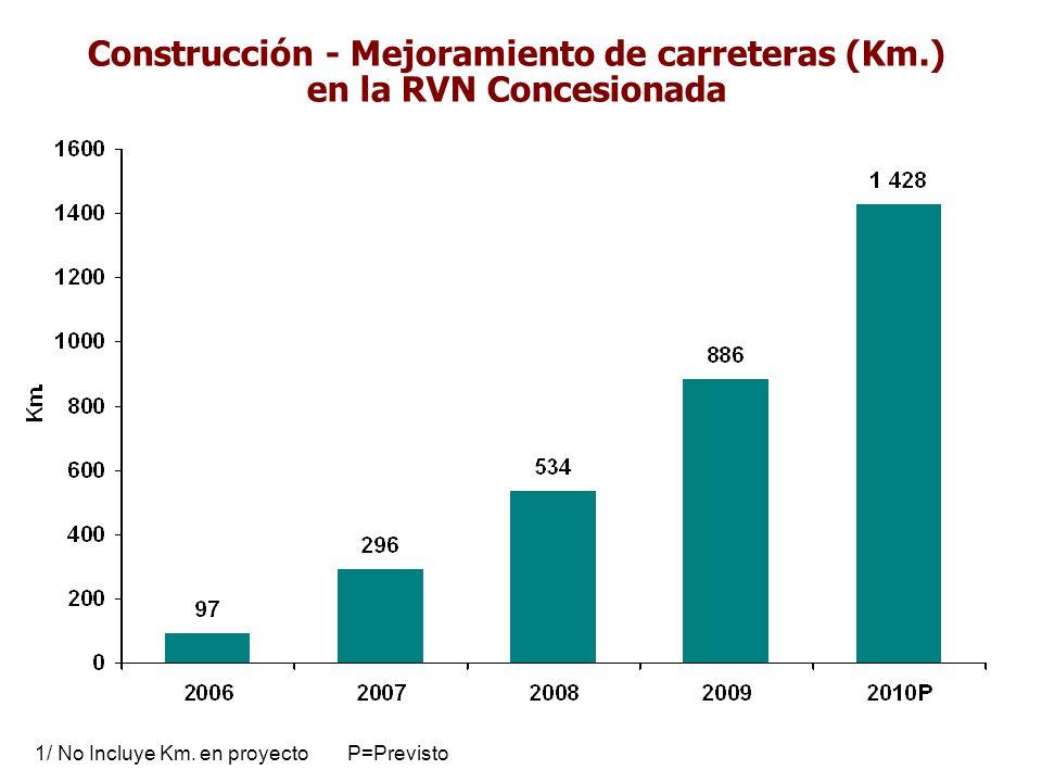 Construcción - Mejoramiento de carreteras (Km.) en la RVN Concesionada