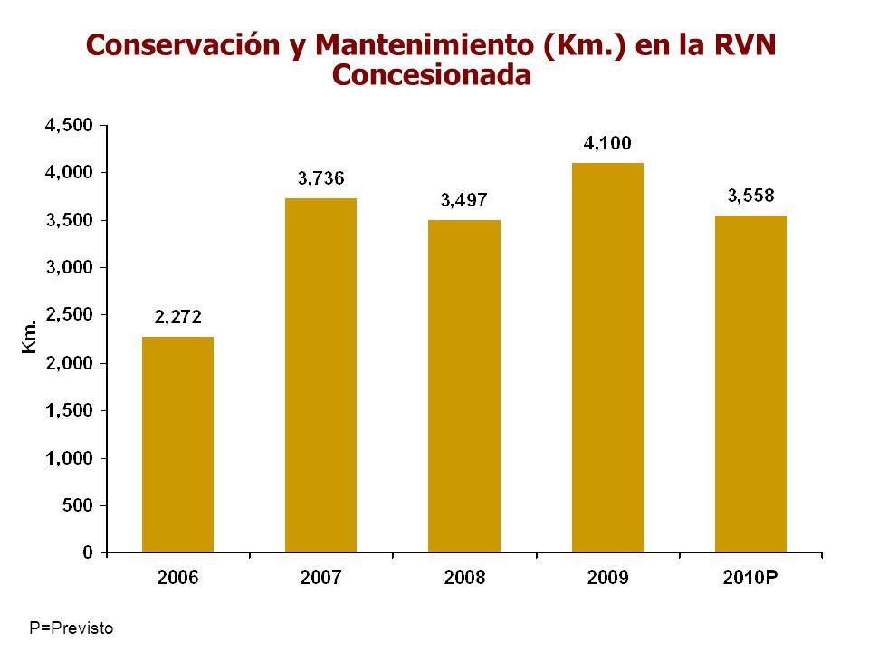 Conservación y Mantenimiento (Km.) en la RVN Concesionada