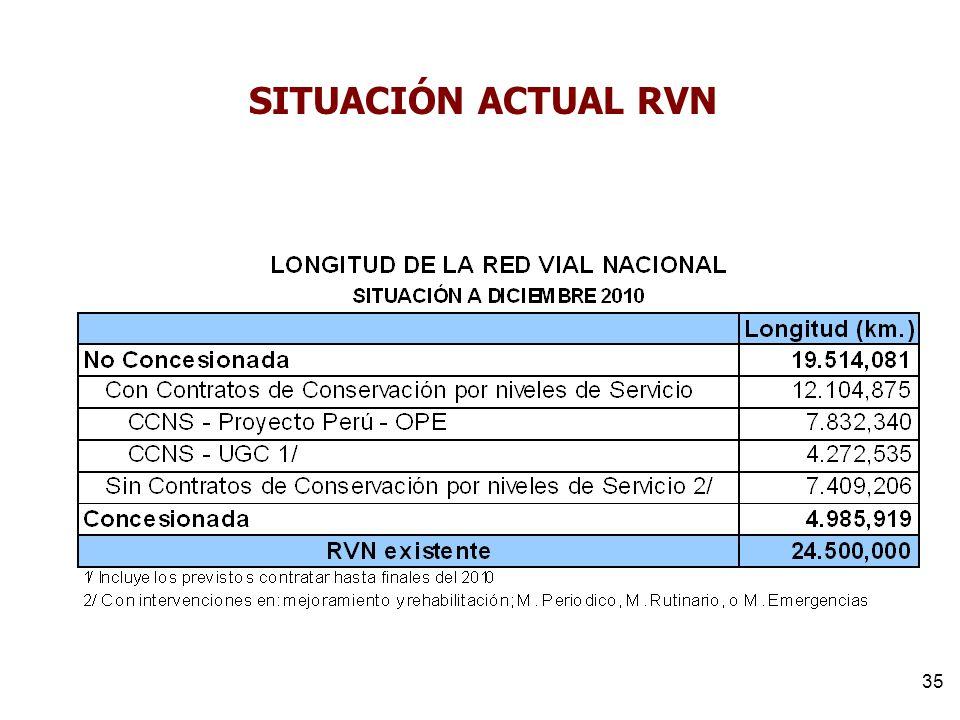 SITUACIÓN ACTUAL RVN 35