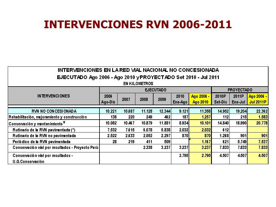 INTERVENCIONES RVN 2006-2011