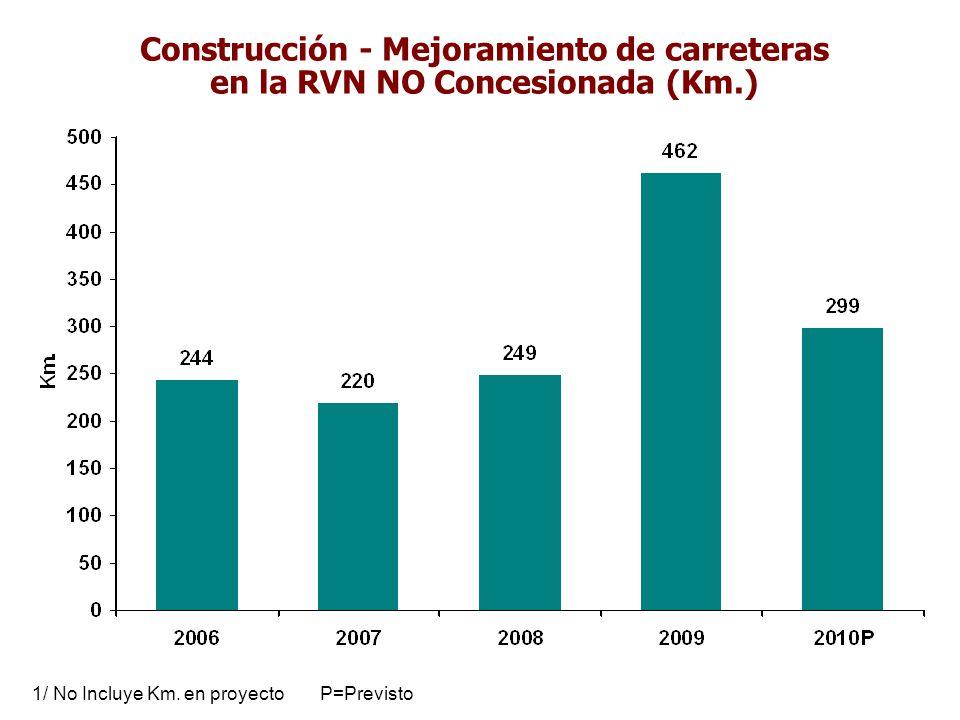 Construcción - Mejoramiento de carreteras en la RVN NO Concesionada (Km.)