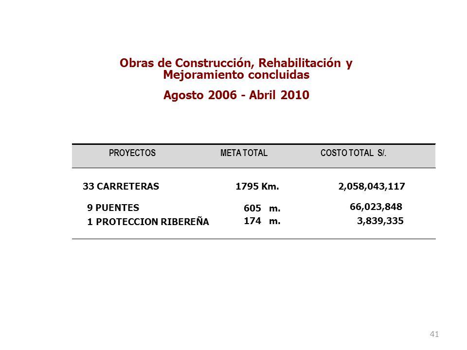 Obras de Construcción, Rehabilitación y Mejoramiento concluidas