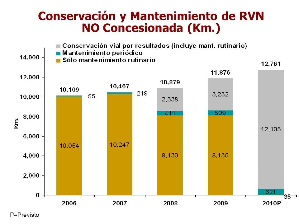 Conservación y Mantenimiento de RVN NO Concesionada (Km.)