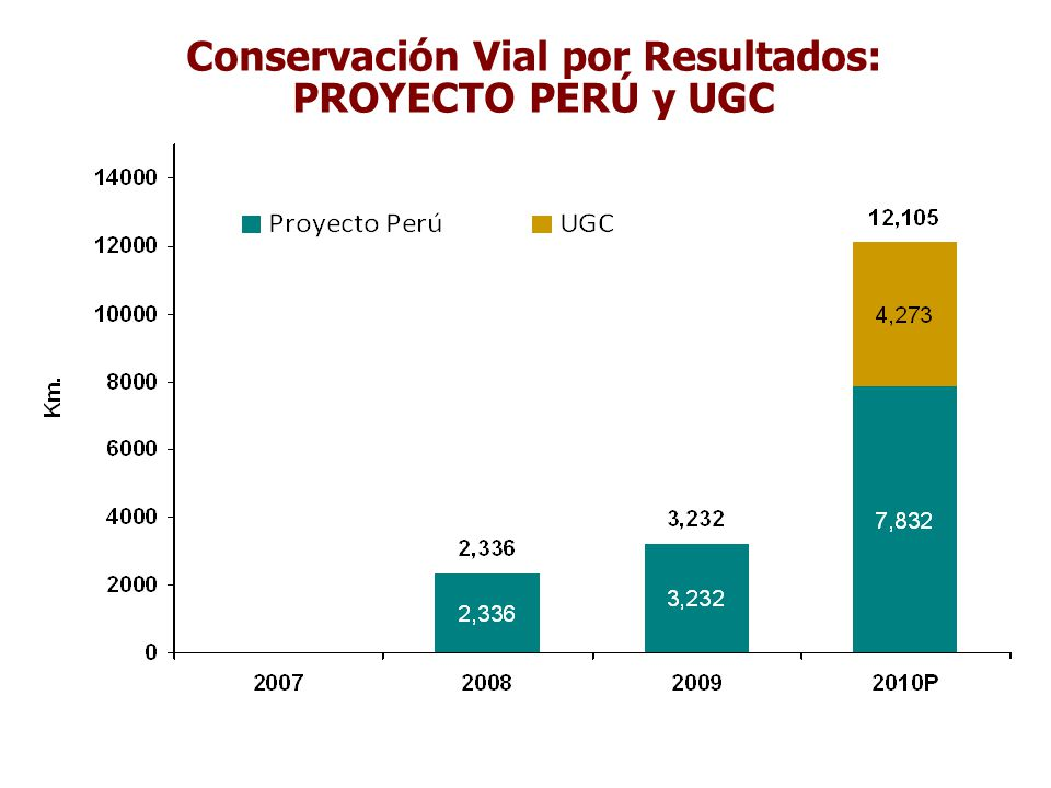 Conservación Vial por Resultados: PROYECTO PERÚ y UGC