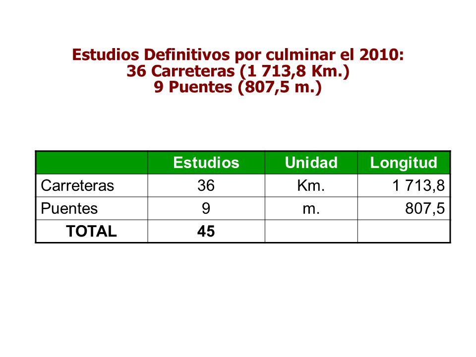 Estudios Definitivos por culminar el 2010: 36 Carreteras (1 713,8 Km