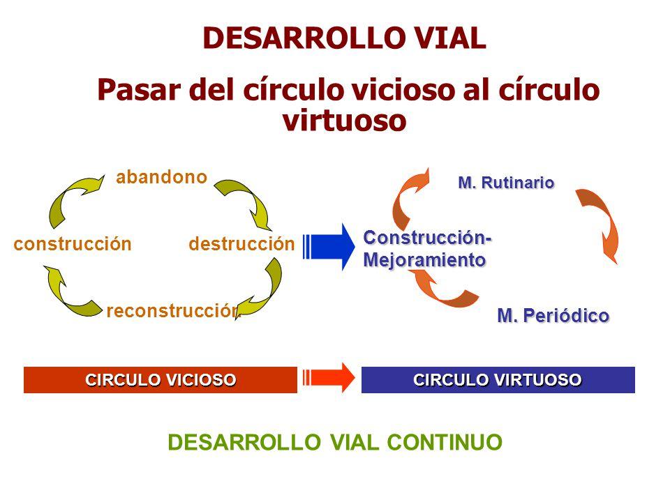 Pasar del círculo vicioso al círculo virtuoso DESARROLLO VIAL CONTINUO