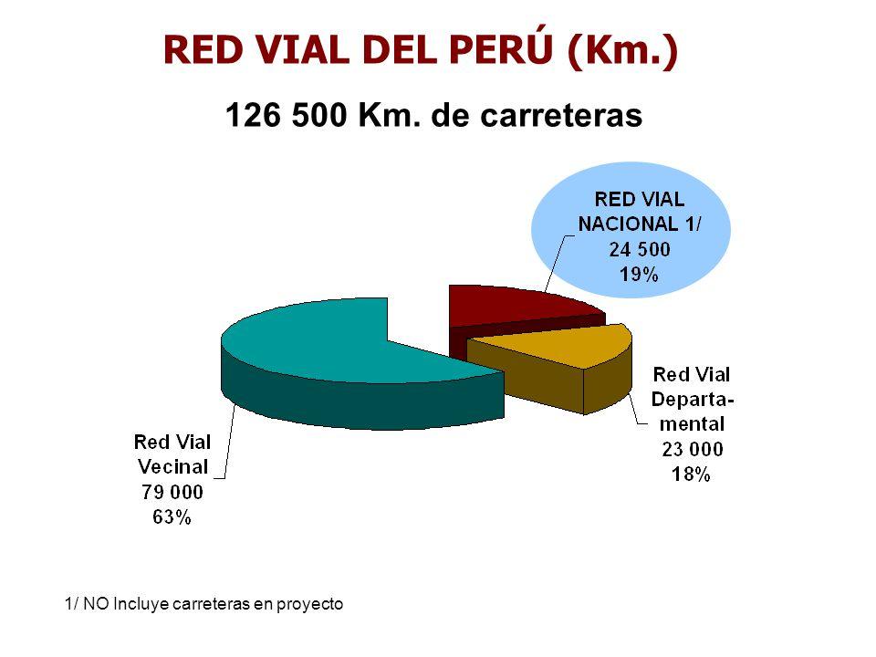 RED VIAL DEL PERÚ (Km.) 126 500 Km. de carreteras