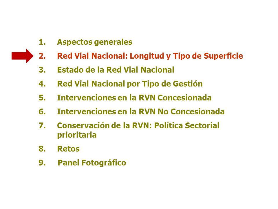 Aspectos generales Red Vial Nacional: Longitud y Tipo de Superficie. Estado de la Red Vial Nacional.