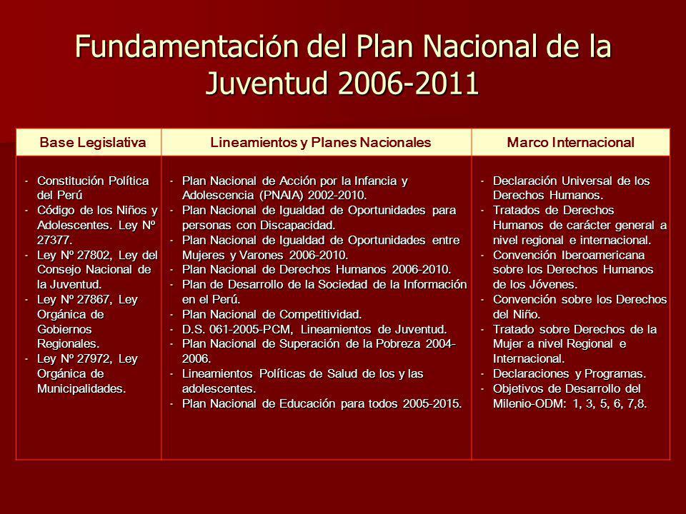 Fundamentación del Plan Nacional de la Juventud 2006-2011