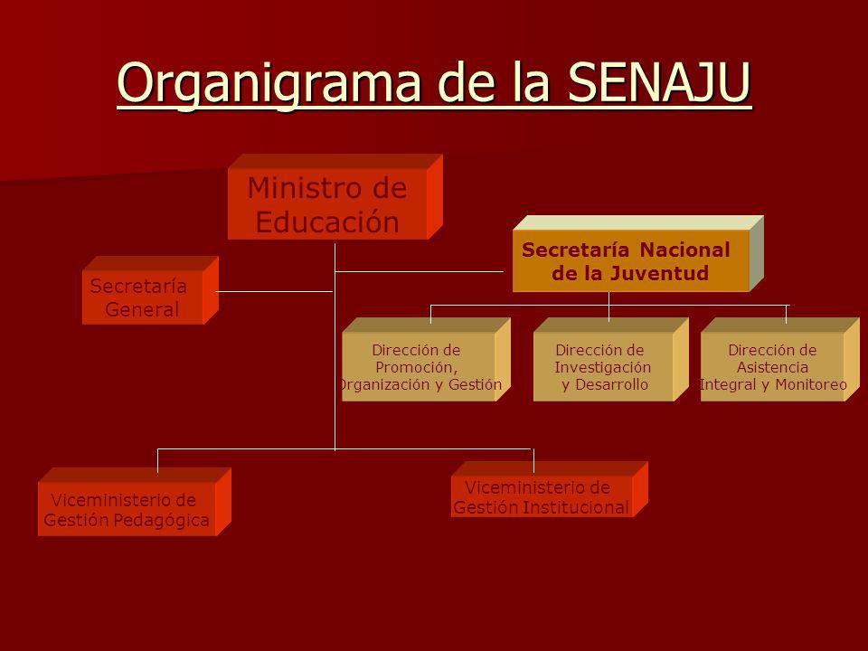 Organigrama de la SENAJU