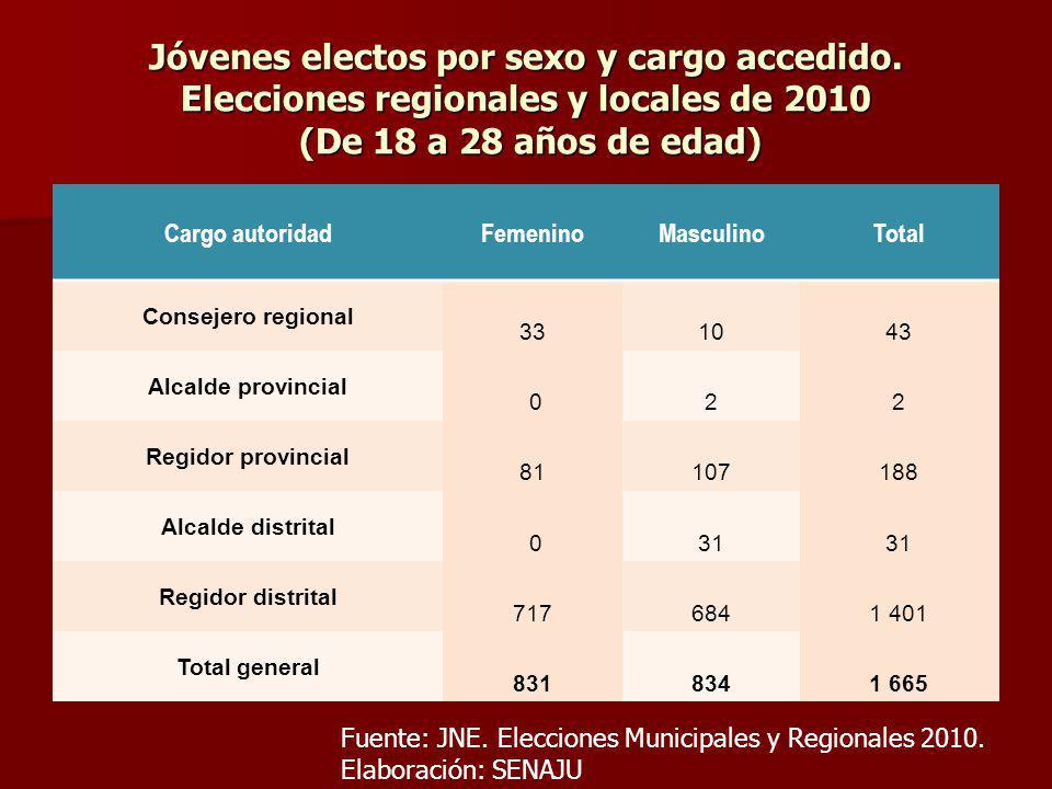 Jóvenes electos por sexo y cargo accedido