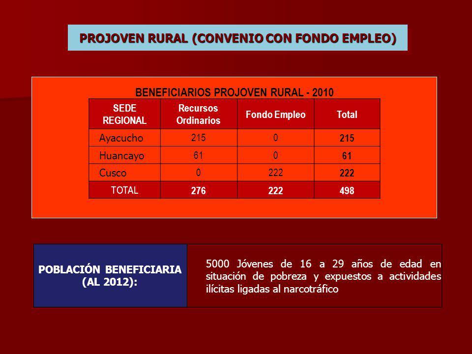 PROJOVEN RURAL (CONVENIO CON FONDO EMPLEO)