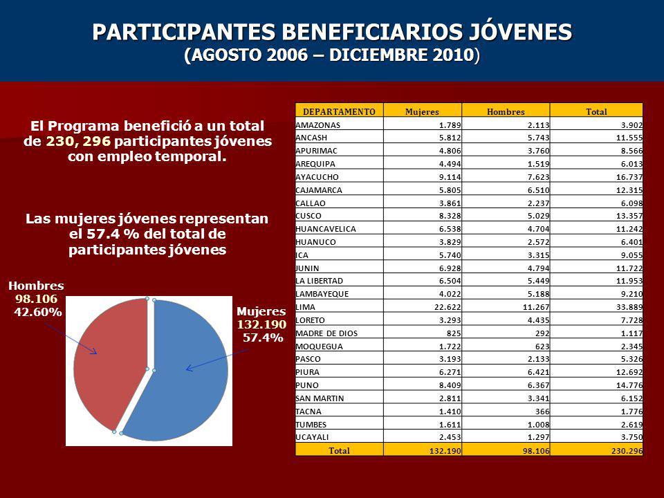 PARTICIPANTES BENEFICIARIOS JÓVENES (AGOSTO 2006 – DICIEMBRE 2010)