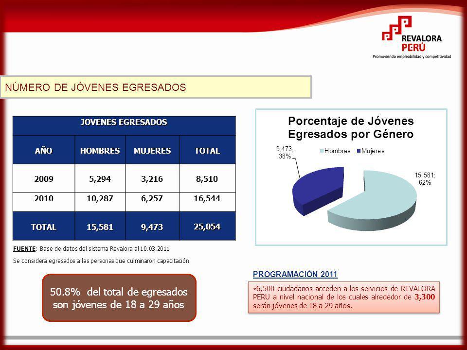 50.8% del total de egresados son jóvenes de 18 a 29 años