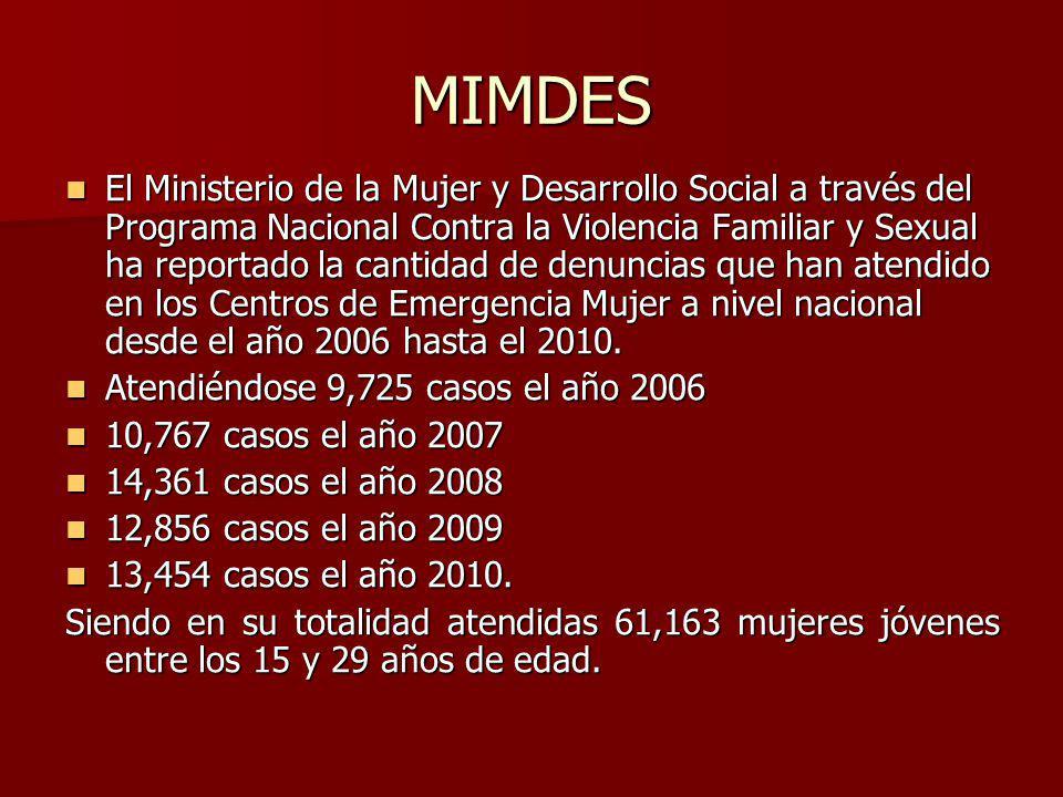 MIMDES
