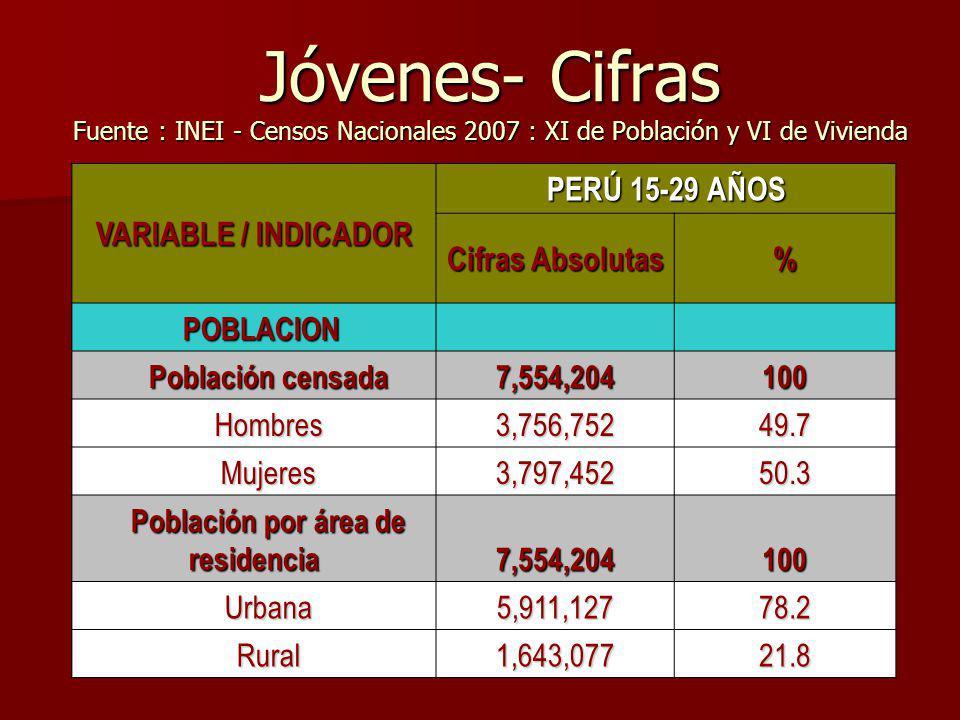 Población por área de residencia
