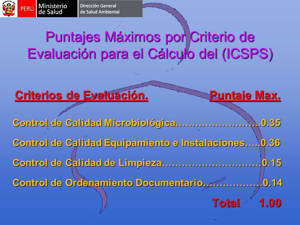 Puntajes Máximos por Criterio de Evaluación para el Cálculo del (ICSPS)