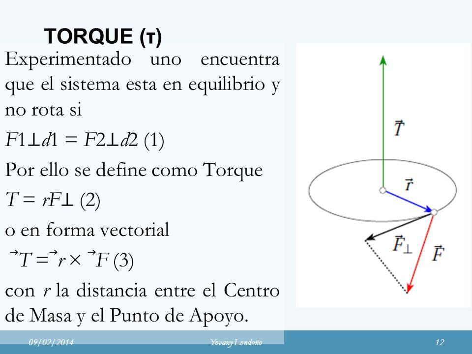 TORQUE (τ)
