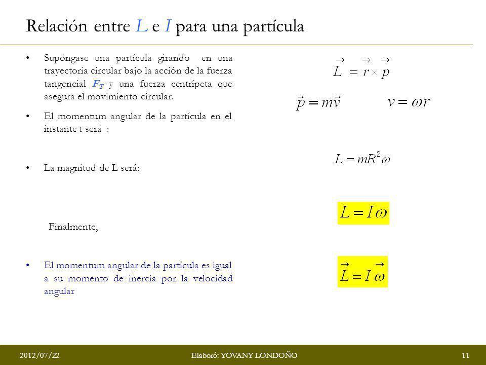 Relación entre L e I para una partícula