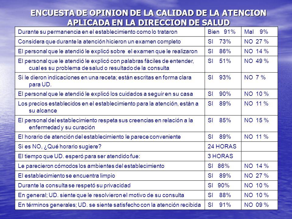 ENCUESTA DE OPINION DE LA CALIDAD DE LA ATENCION APLICADA EN LA DIRECCION DE SALUD CAJAMARCA II CHOTA 2003