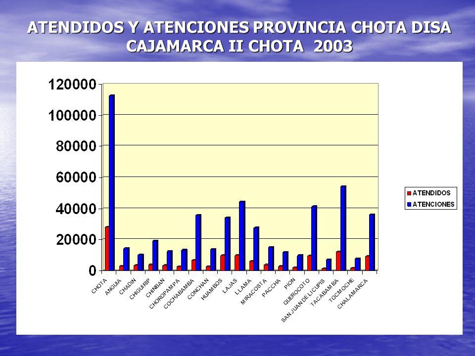 ATENDIDOS Y ATENCIONES PROVINCIA CHOTA DISA CAJAMARCA II CHOTA 2003