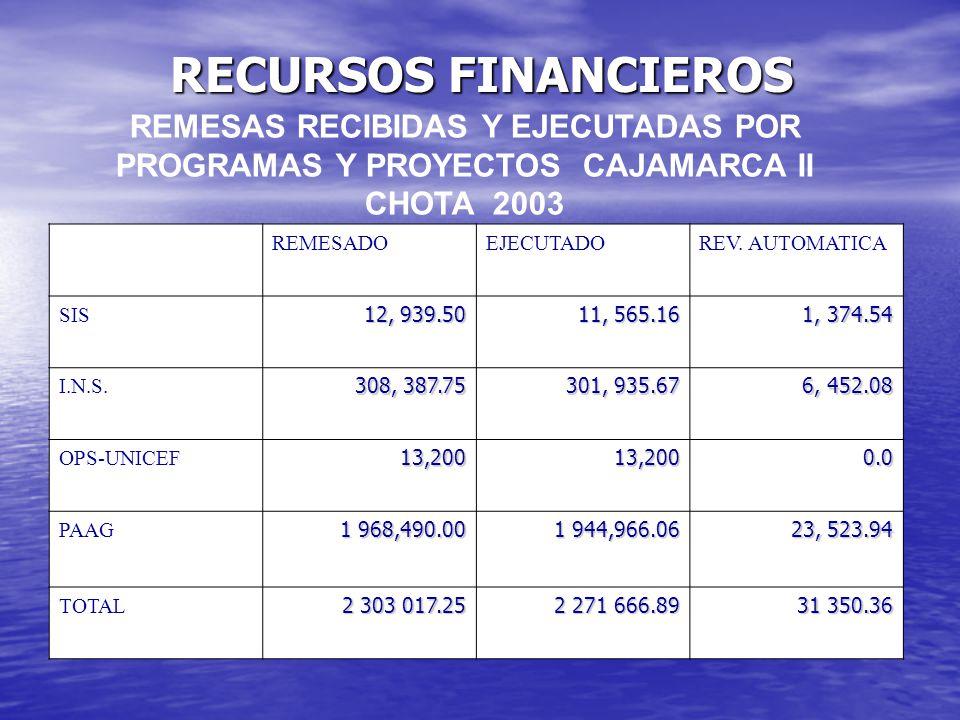 RECURSOS FINANCIEROS REMESAS RECIBIDAS Y EJECUTADAS POR PROGRAMAS Y PROYECTOS CAJAMARCA II CHOTA 2003.