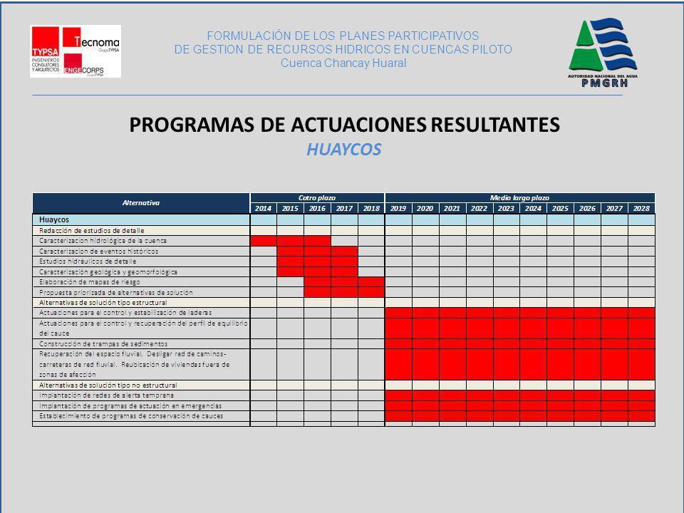 PROGRAMAS DE ACTUACIONES RESULTANTES