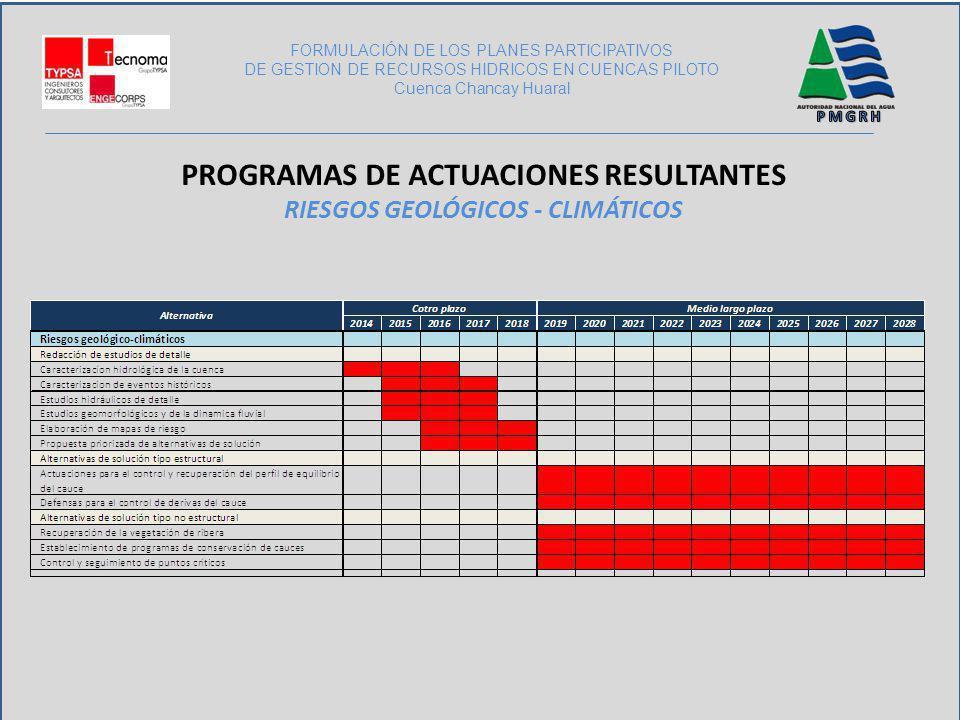 PROGRAMAS DE ACTUACIONES RESULTANTES Riesgos GEOLÓGICOS - CLIMÁTICOS