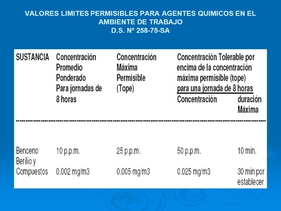 VALORES LIMITES PERMISIBLES PARA AGENTES QUIMICOS EN EL AMBIENTE DE TRABAJO D.S. Nº 258-75-SA