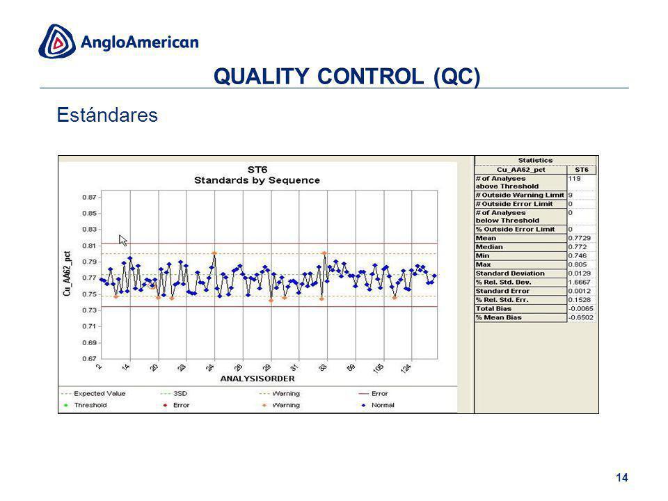 QUALITY CONTROL (QC) Estándares