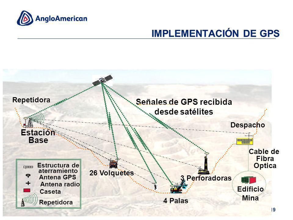 Señales de GPS recibida