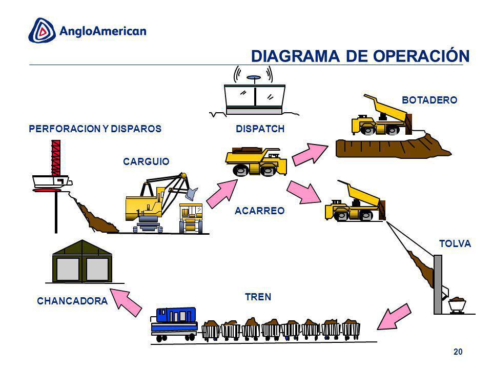 DIAGRAMA DE OPERACIÓN 1 BOTADERO PERFORACION Y DISPAROS DISPATCH