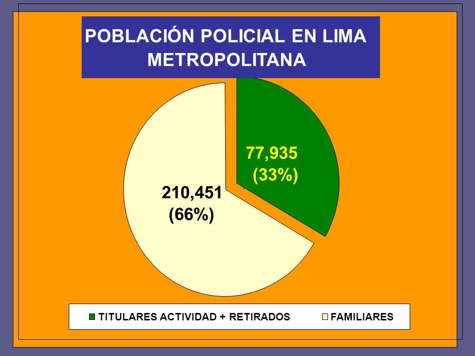 POBLACIÓN POLICIAL EN LIMA METROPOLITANA