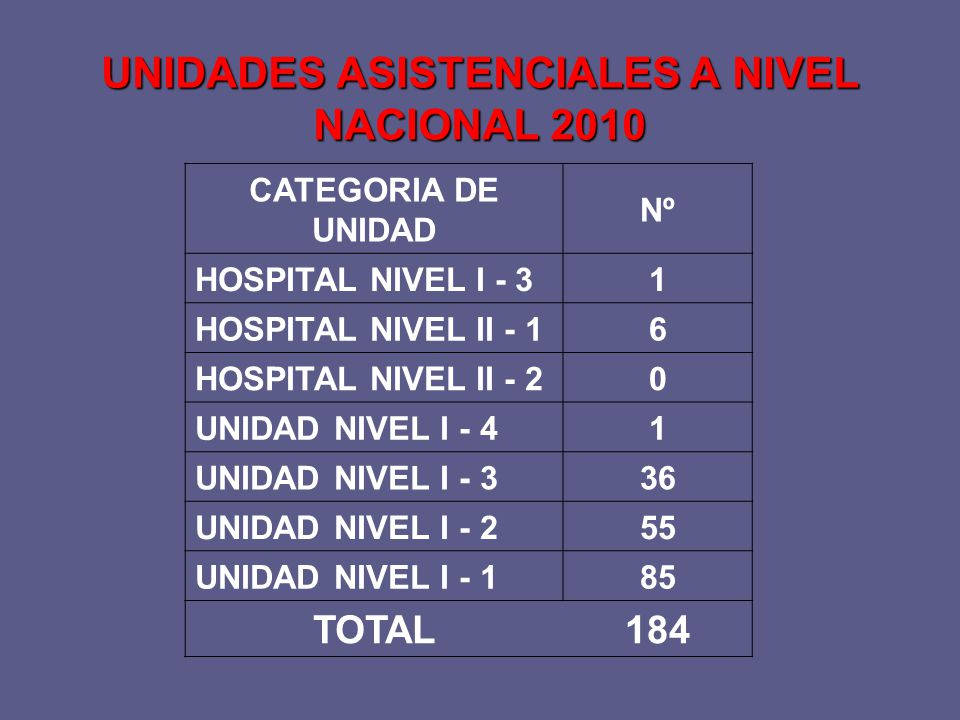 UNIDADES ASISTENCIALES A NIVEL NACIONAL 2010
