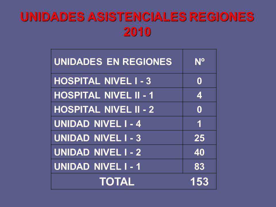 UNIDADES ASISTENCIALES REGIONES 2010