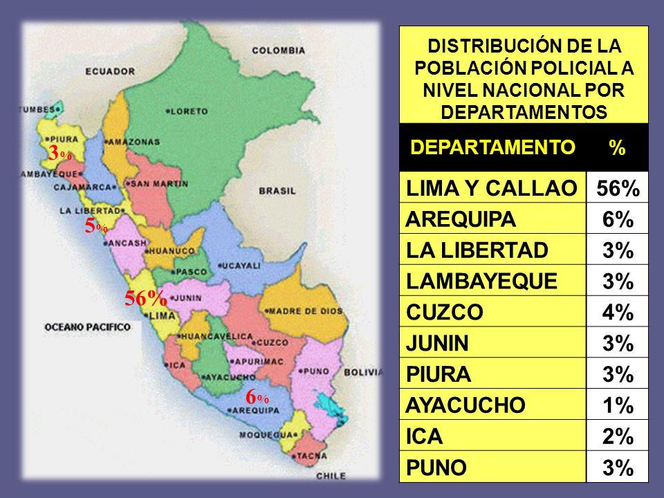 LIMA Y CALLAO 56% AREQUIPA 6% LA LIBERTAD 3% LAMBAYEQUE CUZCO 4% JUNIN