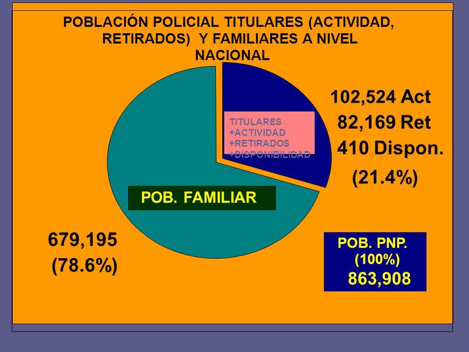 POBLACIÓN POLICIAL TITULARES (ACTIVIDAD,