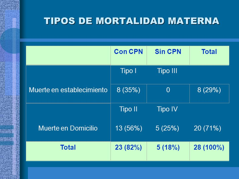 TIPOS DE MORTALIDAD MATERNA