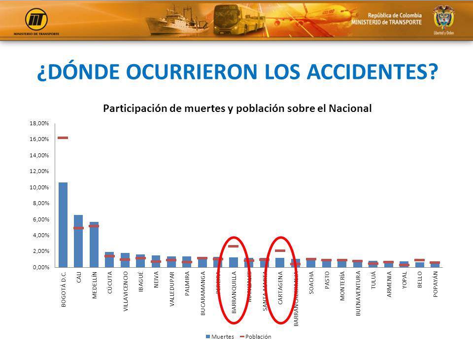 ¿DÓNDE OCURRIERON LOS ACCIDENTES