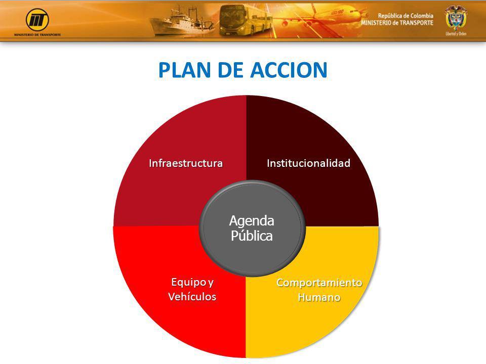 PLAN DE ACCION Agenda Pública Infraestructura Institucionalidad